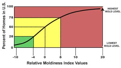 National Relative Moldiness Index Values