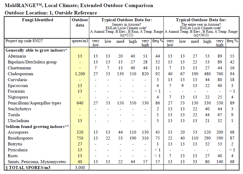 Sample of MoldRANGE Local Climate Report